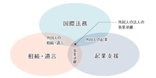 業務カテゴリイメージ